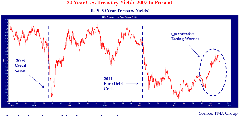 """30 Year U.S Treasury Yields 2007 to Present. Source: TMX Group. Notes on graph include: """"2008 credit crisis"""" (2008), """"2011 Euro Debt Crisis"""" (2011), and """"Quantitative Easing Worries"""" (2013-2014)."""