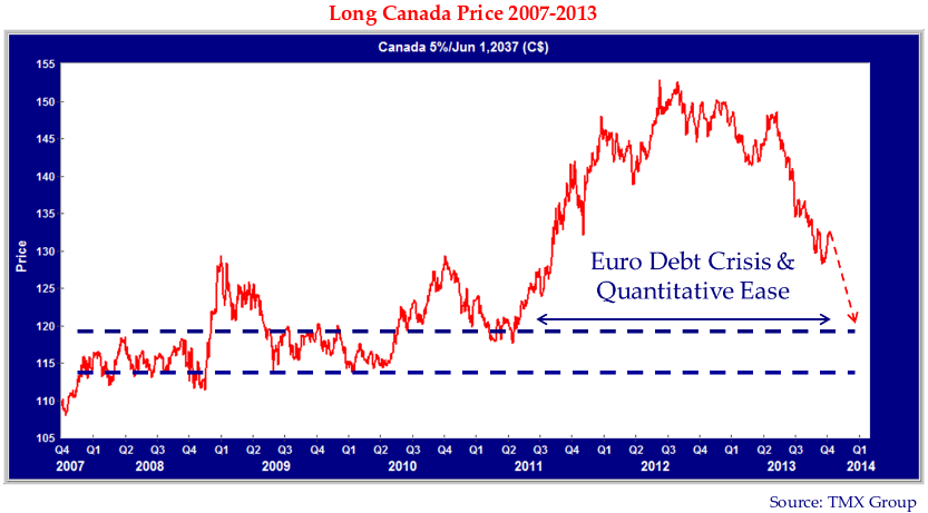 """Long Canada Price 2007-2013. Source: TMX Group. Note on graph reads """"Euro debt crisis & quantitative Ease"""" with double sided arrow marking the span of Q3 2011 to Q1 2014. Graph line trends upwards from Q4 2007 (graph start) to the start of the marked span, where it increases notably and falls quickly."""