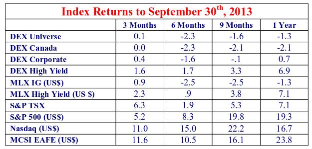 Index returns to september 30th, 2013.