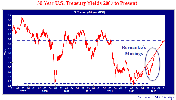 """Graph showing 30 Year U.S Treasury Yields 2007 to Present. Q3 2007 yield value is 5.3. Q3 2008 yield value is at 4.4. Q1 2009 yield value is at 2.6. Yield value rising again to 4.8 in Q2 2010, and dips in Q4 2011 to the lowest value of 2.6. There is a text on the graph which reads """"Bernanke's Musings"""" and a indicator pointing out the rising trend of yields in Q2 2013. Chart denotes TMX group as the image source."""