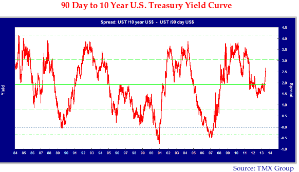 Graph showing 90 Day to 10 Year U.S Treasury Yield Curve. Chart denotes TMX group as the image source.