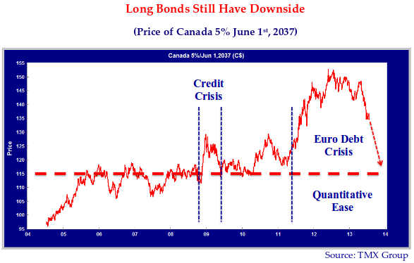 "Long Bonds Still have Downside. Source: TMX Group. Graph notes include: ""Credit Crisis"" (09), ""Euro Debt Crisis"" (peak in graph) ""Quantitative Ease."""