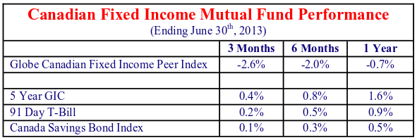 Canadian Fixed income Mutual Fund Performance. (Ending June 30th, 2013). Source not noted. 3 moth, 6 month, and 1 year values.