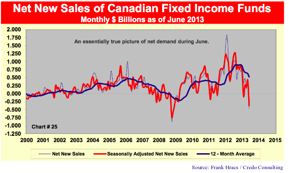 """Net New Sales of Canadian Fixed Income Funds. Monthly $ Billions as of June 2012. Source: Frank Hracs/Credo Consulting. Graph notes include: """"An essentially true picture of net demand during June."""" The graph shows three lines: net new sales, seasonally adjusted net new sales, and 12 month average. All lines trend together horizontally, dipping in 2009 and rising in 2012."""