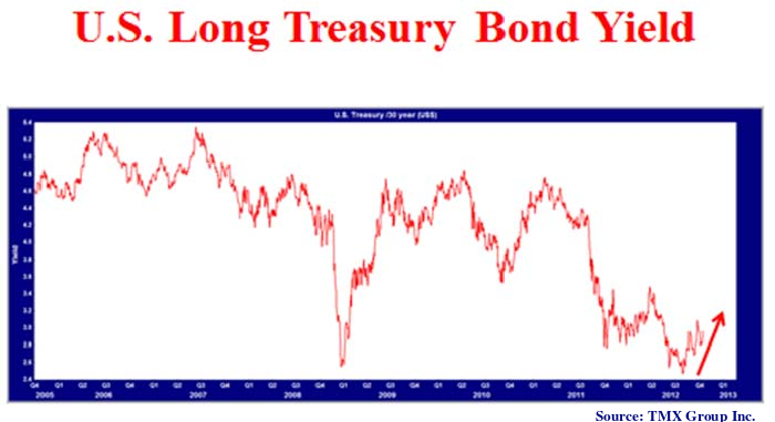 U.S Long Treasury Bond Yield graph. Graph source is TMX Group Inc. Graph depicts US treasury bond yield from 2005 to 2013.