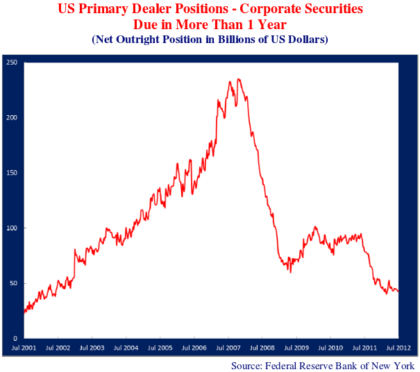 US Primary Dealer Positions - Corporate Securities Due in More Than 1 Year Graph (Net Outright Position in Billions of US Dollars). Source: Federal Reserve Bank of New York. Graph shows Jul 2001 to Jul 2012. Graph trends upwards in Jul 2007/2007 to peak values approximately 240, then falls quickly, continuing to trend downwards.