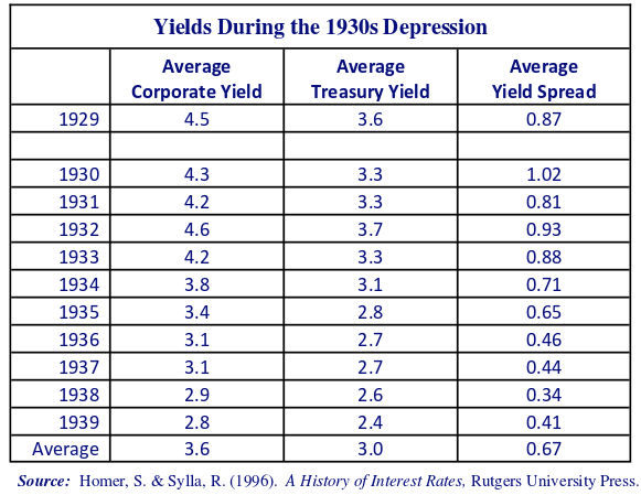 Yields During the 1930s depression. Source: Homer, S. & Sylla, R. (1996). A History of Interest Rates, Rutgers University press.