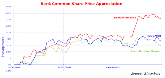 Bank common share price appreciation graph. Graph depicts bank common shares rising from 2011 values of the 10% range, to the late 2012 values of as high as approximately 78% for Bank of America, approximately 38% for RBS Group and approximately 30% for Lloyds Banking Group.