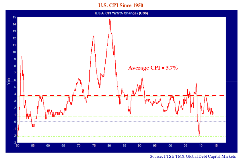 """U.S CPI Since 1950. U.S.A CPI Yr/Yr% Change/ (US$). Source: FTSE TMX Global Debt Capital Markets. Line graph has a note which says """"Average CPI = 3.7%"""""""
