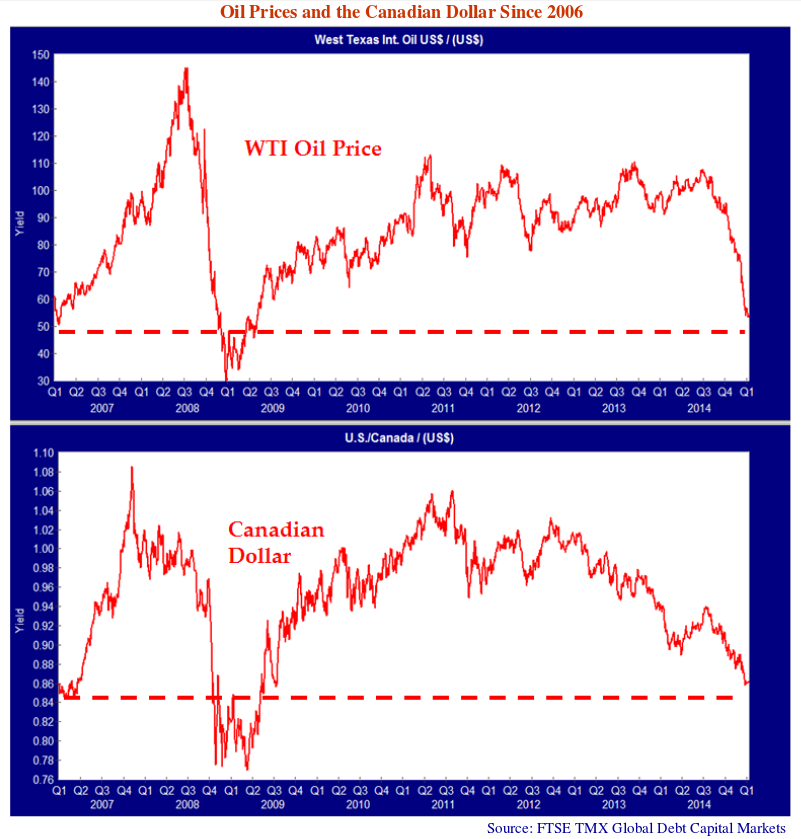 """Oil Prices and the Canadian Dollar since 2006 line graph. West Texas Int Oil US%. This line graph shows values from Q1 2007 to Q1 2014. Dashed line indicated at 50 yield. Note on graph says """"WTI Oil Price"""". Second line graph is U.S/Canada. Dashed line is indicated at 0.82. Note on graph says """"Canadian Dollar"""" Source: FTSE TMX Global Debt Capital Markets."""