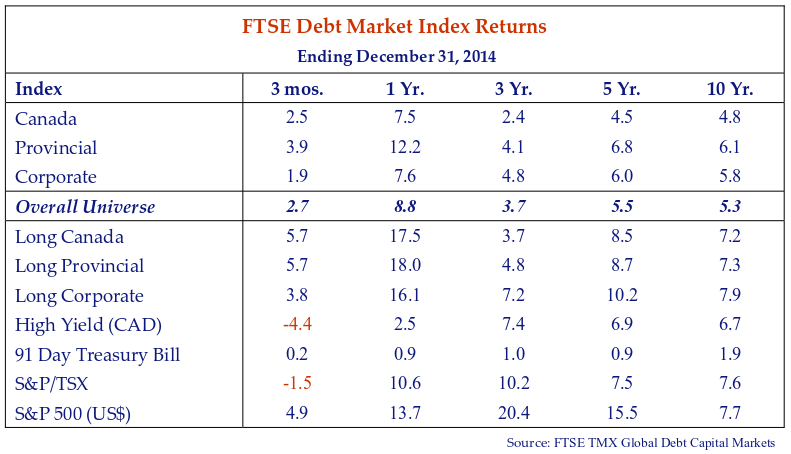 this table shows the FTSE debt market index returns for the period ending December 31, 2014.