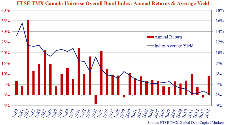 The chart shows Universe index returns versus the yearending yield on the index.