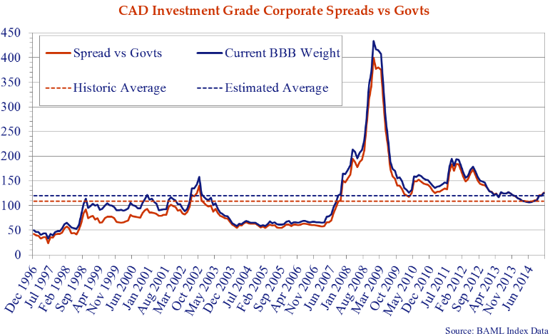 line chart shows the Canadian investment grade corporate spread versus govts from December 1996 to June 2014.