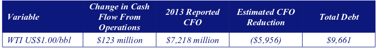 this table shows the Canadian Natural Resources Ltd. 2013 Annual Report