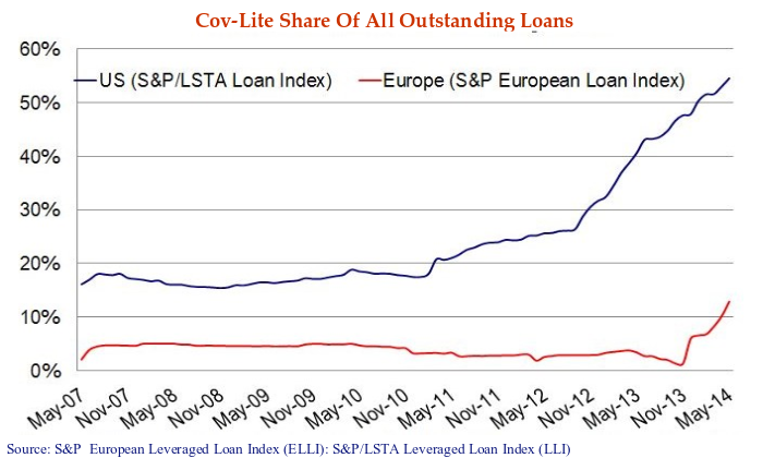 this line chart shows the COV-lite share of all outstanding loans from may 7 to may 14 2015.