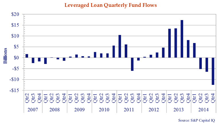 bar chart showing the leveraged loan quarterly fund flows for all quarters from 2007 to 2014.