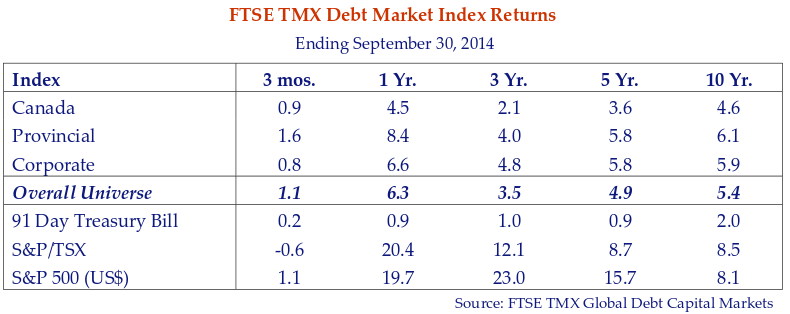 This table shows the FTSE TMX debt market index returns for the period ending September 30, 2014.