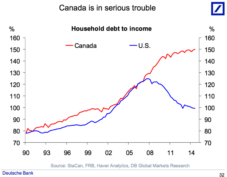 """Canada is in serious trouble. Line graph title """"Household debt to income"""". Source: StatCan, FRB, Haver Analytics, DB Global Market Research."""