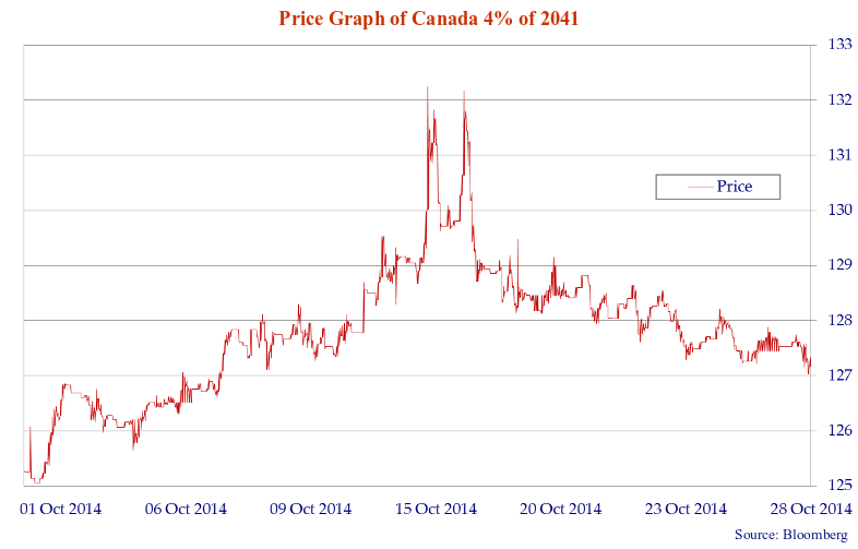 This line chart displays recent price changes of the Canada 4% of 2041.