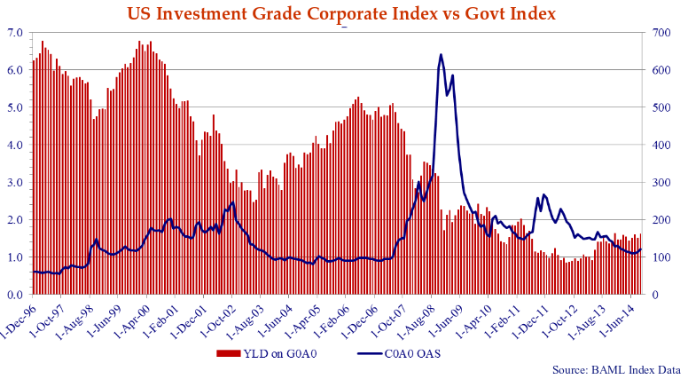 graph showing the United States investment-grade corporate index versus govt index.