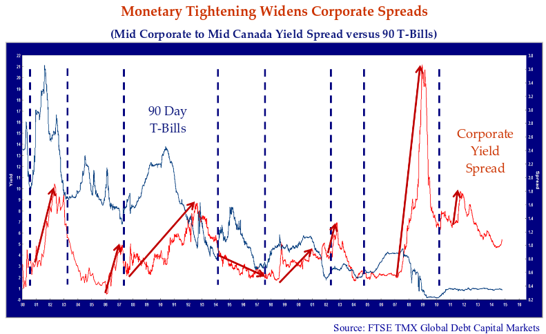 line chart showing the monetary tightening widens corporate spreads from mid-corporate to mid-Canada yield spread versus 90T-bills.