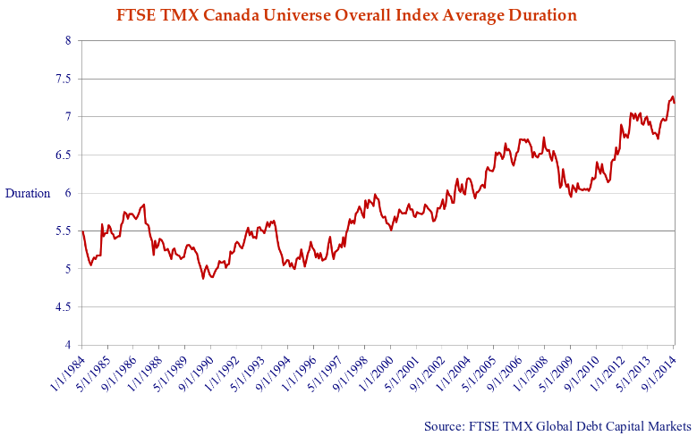 line graph shows the increase in the duration of the FTSE TMX Bond Universe Index.
