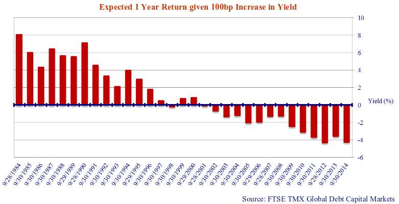 bar graph showing the expected one year returns given 100bp increase in yield.