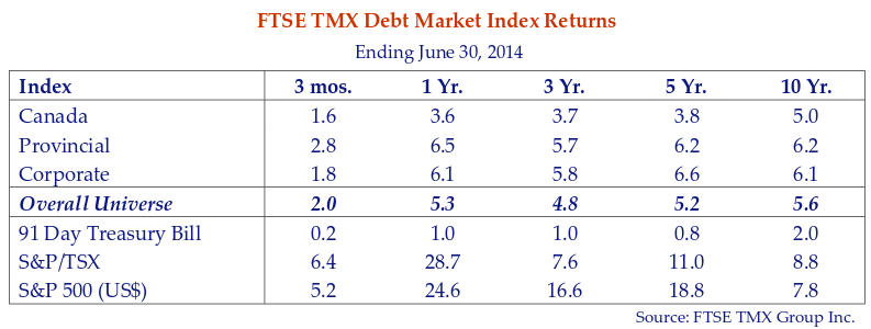 This table shows the FTSE TMX debt market index returns for the period ending June 30, 2014.