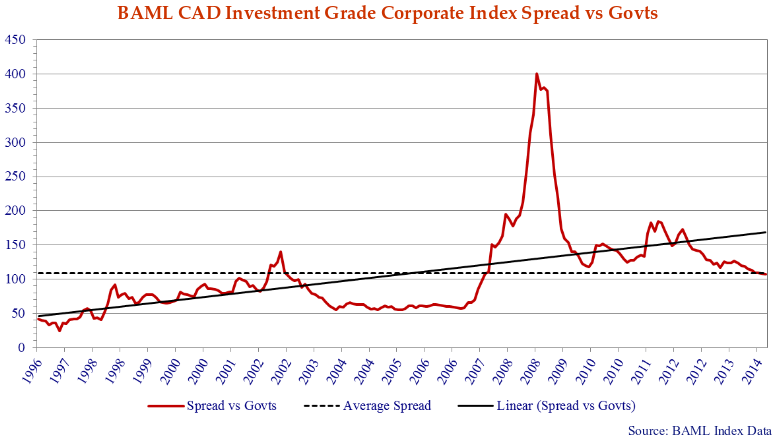 this line chart shows the BAML CAD investment grade corporate index spread versus govts