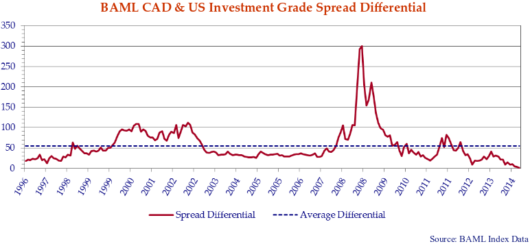 Line chart showing the BAML United stated and Canadian investment-grade spread differential.