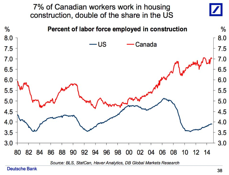 """7% of Canadian Workers work in housing construction, double of the share in the US. Line graph title """"Percent of labor force employed in construction"""". Source: BLS, StatCan, Haver Analytics, DB Global Markets Research."""