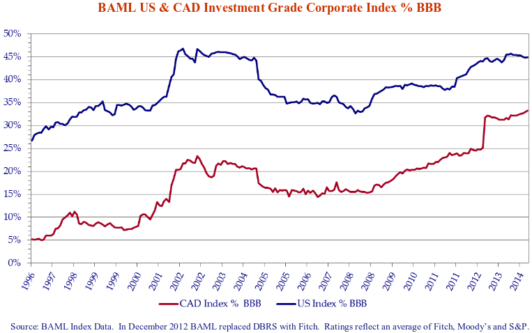 Line chart showing the BAML United stated and Canadian investment-grade corporate index percentage of the BBB.