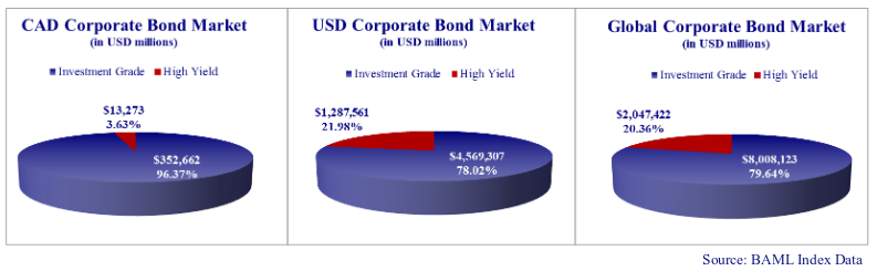 pie chart showing the percentages of the size and structure of the Canadian, US and Global corporate bond markets as contained in the BAML Investment Grade and High Yield indices.