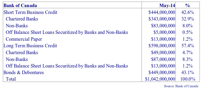 table showing Bank of Canada's statistics of the Canadian credit markets.