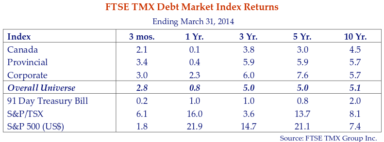This table shows the FTSE TMX debt market index returns for the period ending March 31, 2014.