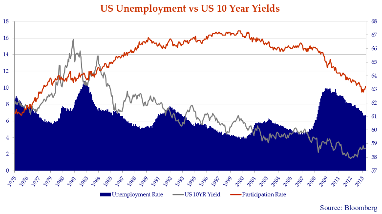This chart shows the United States Unemployment rates versus the United states 10-year yields.