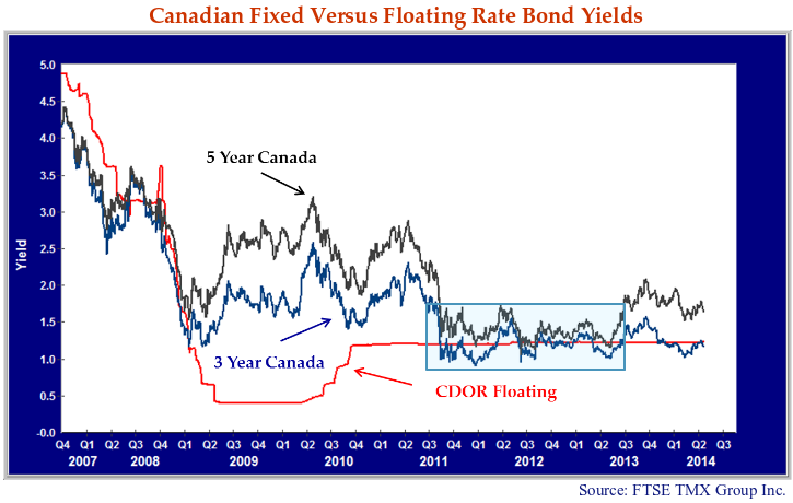This line graph shows the Canadian fixed versus floating rate bond yields from 2007 to Q3 2014.
