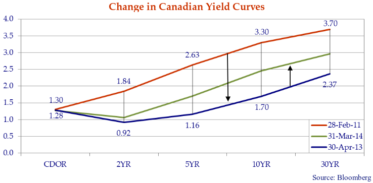 This line graph shows the change in Canadian yield curves for the dates, February 28, 2011, March 31, 2014, and April 30, 2013.