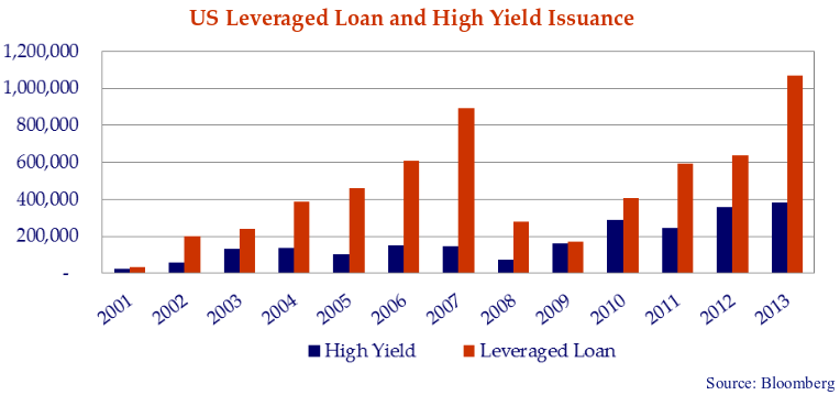 The double bar graph shows that leveraged bank loan and high yield bond issuance has substantially exceeded its pre Credit Crisis levels.