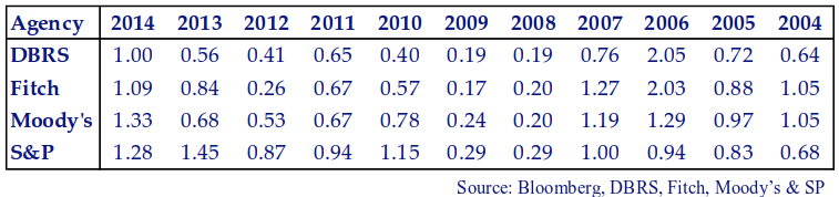 This table shows the recent rating changes from the major credit rating agencies.