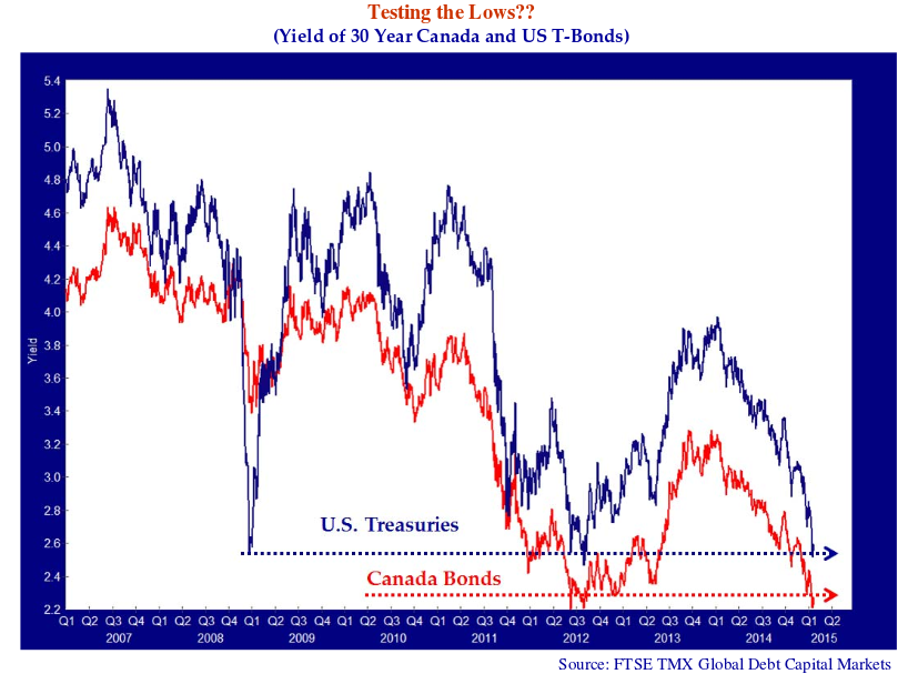 Testing the Lows?? (Yield of 30 Year Canada and US T-Bonds). Source: FTSE TMX Global Debt Capital Markets. Line graph shows value for Q1 2007 to A2 2015. Both lines trend downwards.