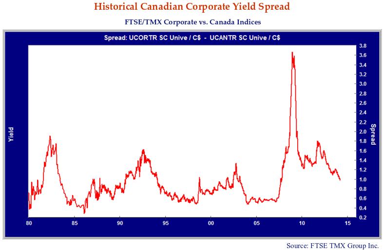 This line graph shows the historical Canadian corporate yield spread.