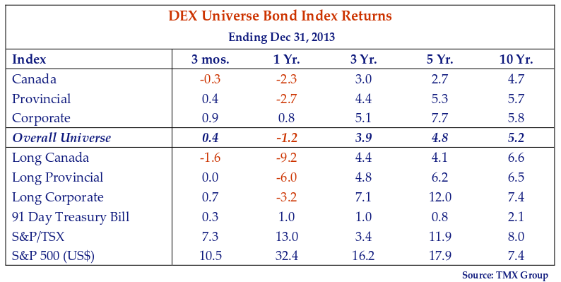 This table shows the DEX universe bond index returns for the period ending December 31, 2013.