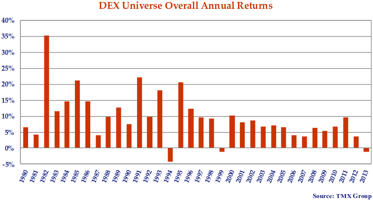 This bar chart shows the annual returns of the DEX Universe Index from 1980 to 2013.