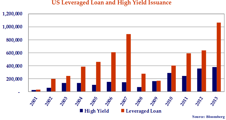 This double bar graph shows the new issue volumes in the U.S. leveraged loan and high yield bond markets.