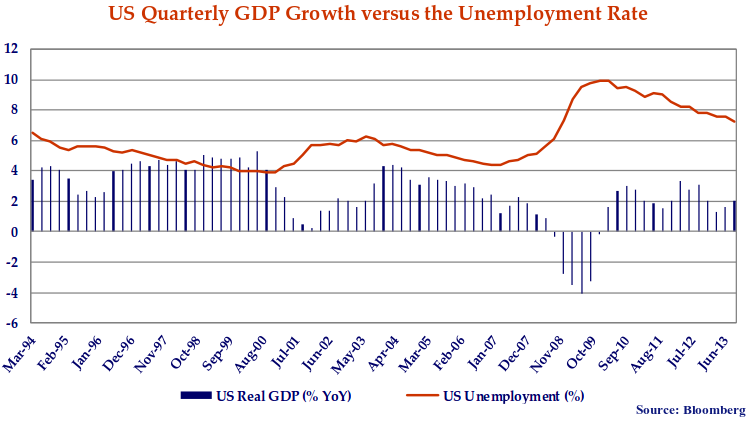 This graph shows the United States quarterly gap growth versus the Unemployment rate.
