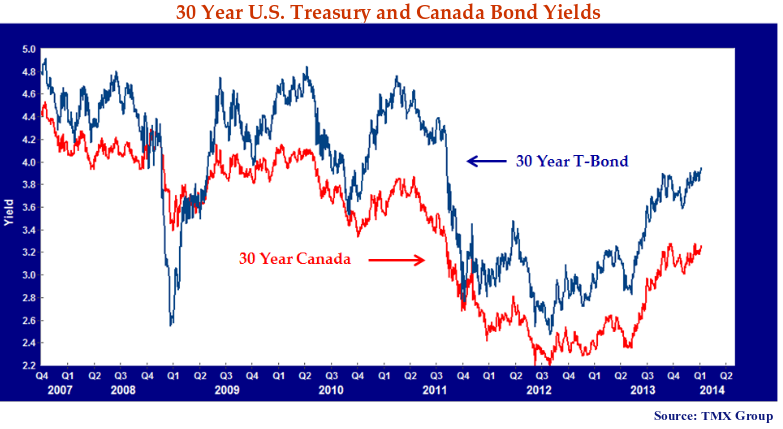 This line graph shows the 30 year United States treasury and Canadiana bond yields.
