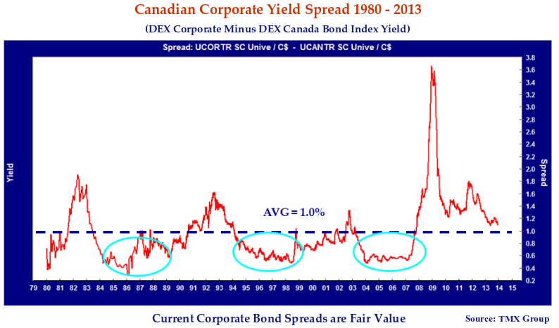 This line graph shows the movement of Canadian investment grade credit spreads.