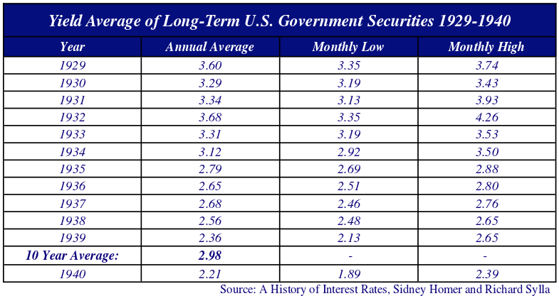 Yield Average of Long-term U.S Government Securities 1929-1940. Source: A History of Interest Rates, Sidney Homer and Richard Sylla.