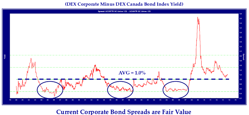 line chart showing the DEX corporate minus DEX Canada bond index yield.